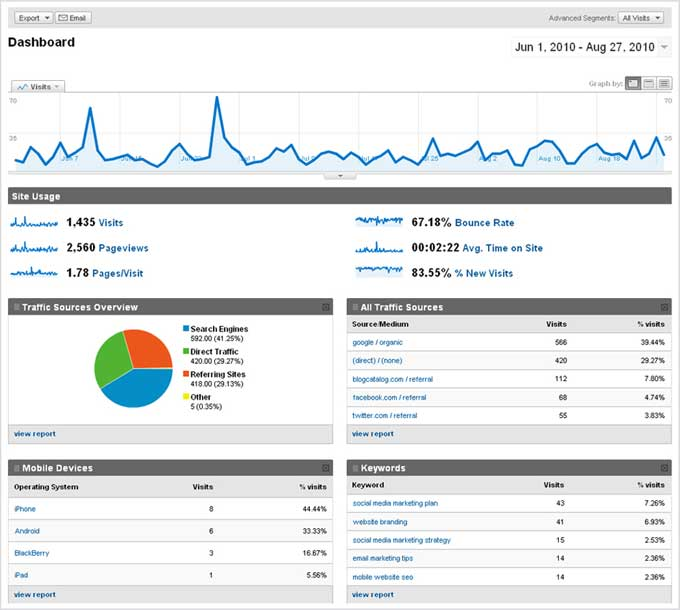 Google Analytics Analysis Report