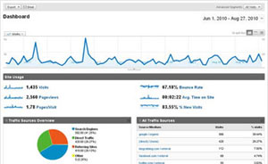 Google Analytics Traffic Analysis